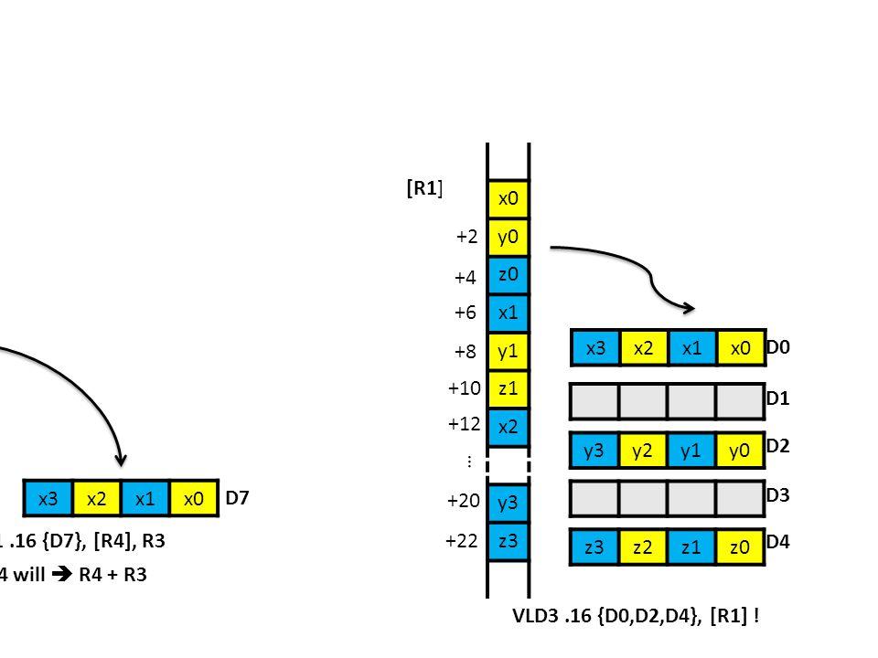 x0 y0. z0. x1. y1. z1. x2. y3. z3. [R1] +2. +4. x0. x1. x2. x3. +6. [R4] +8. x3. x2.